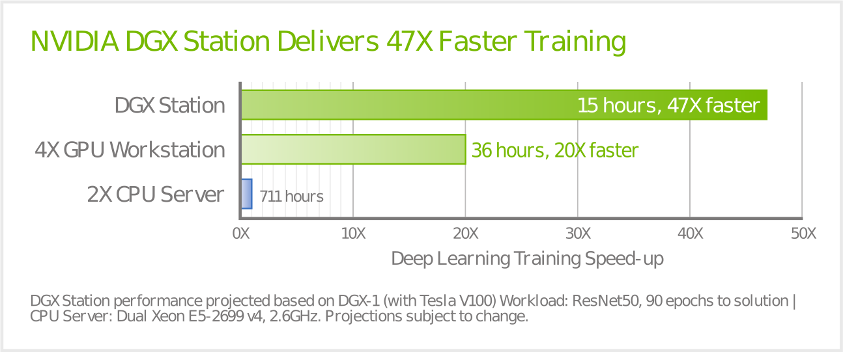 NVIDIA DGX-1 Performance